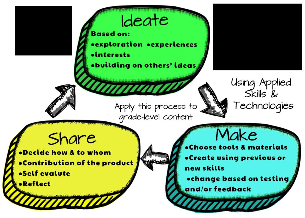 K-3 ADST Design Thinking Process