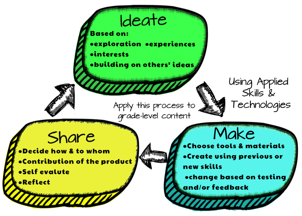 K-3 ADST Design Thinking Process