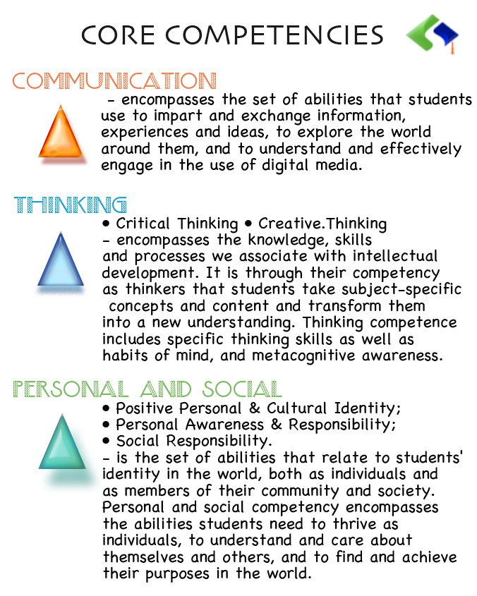 core competencies poster