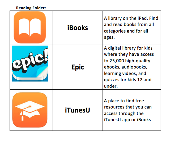 iPad MDM Apps - Instructional Services | #Think35
