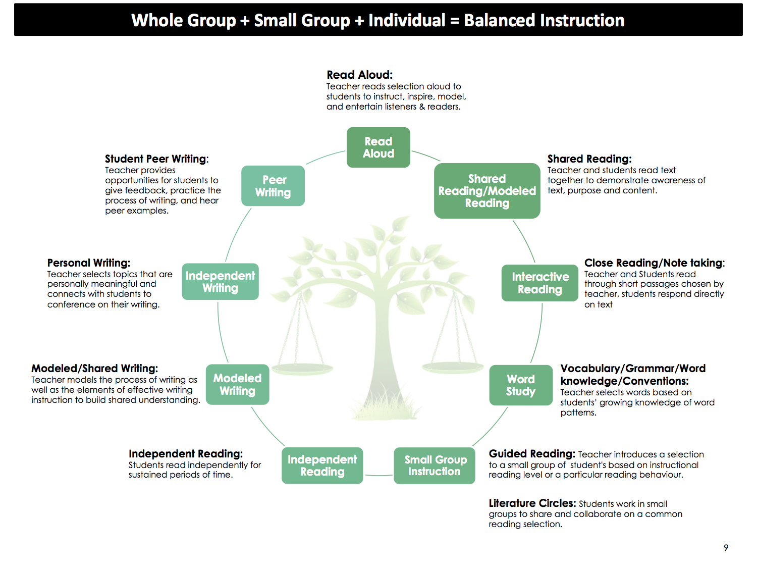 Reading Instruction Instructional Services Think35
